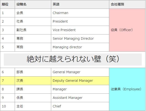 役職一覧表