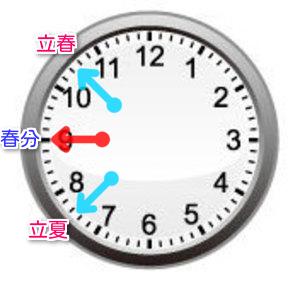 二十四節気イメージ図