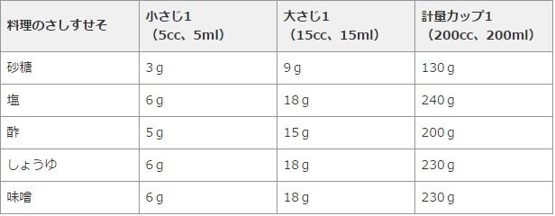 「大さじ小さじと計量カップ」による重量表
