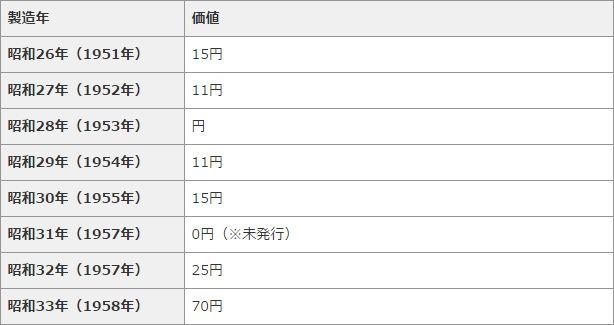 「ギザ10」年号別価値一覧表