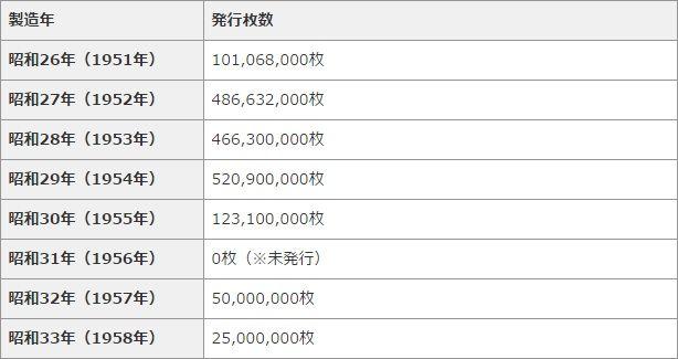 「ギザ10」年号別発行枚数一覧表
