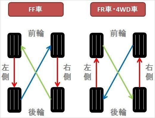 タイヤローテーションイメージ図